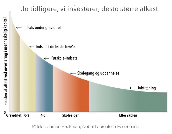 heckman-kurve-tidlig-indsats-dk